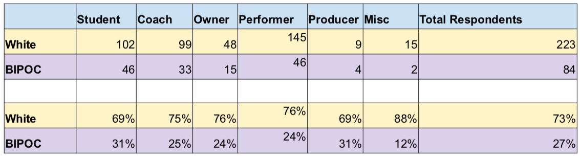 Figure 4: Role in Circus: A spreadsheet that indicates the various percentage division in the survey respondent roles in circus.