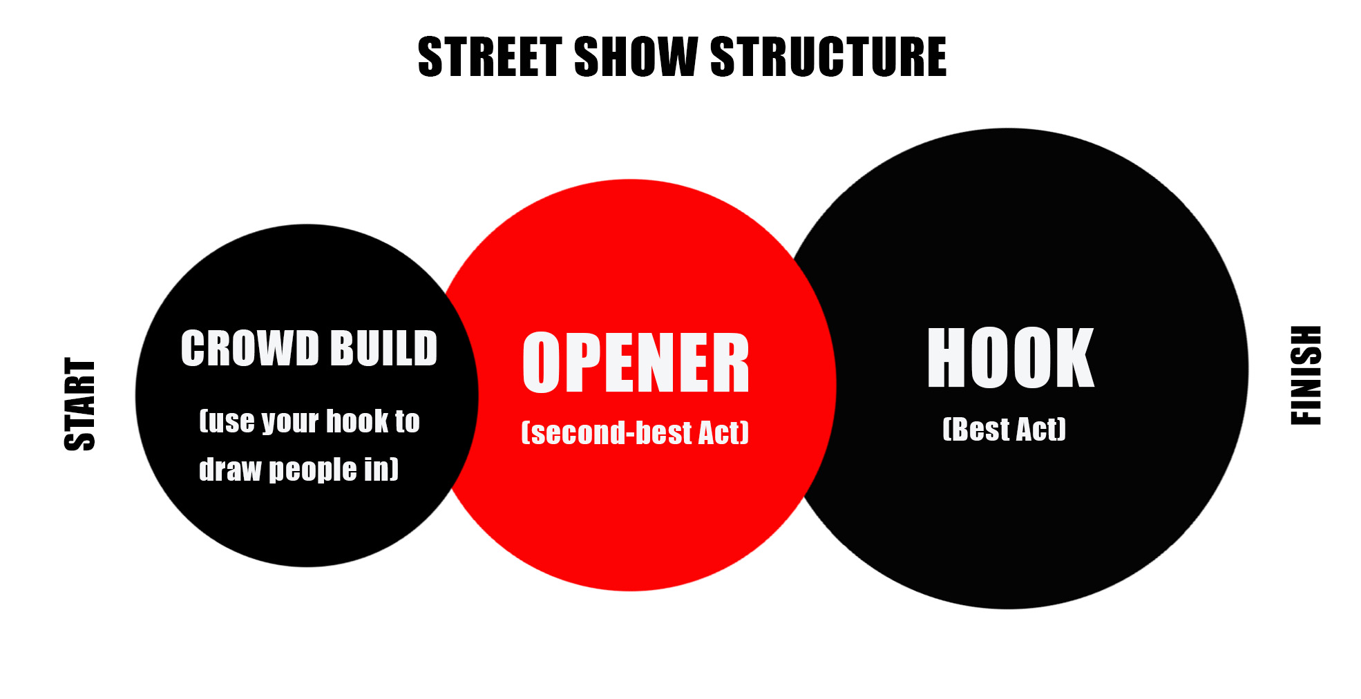 A graphic representing the best set up for a street show, with a crowd builder, an opener, and then a hook
