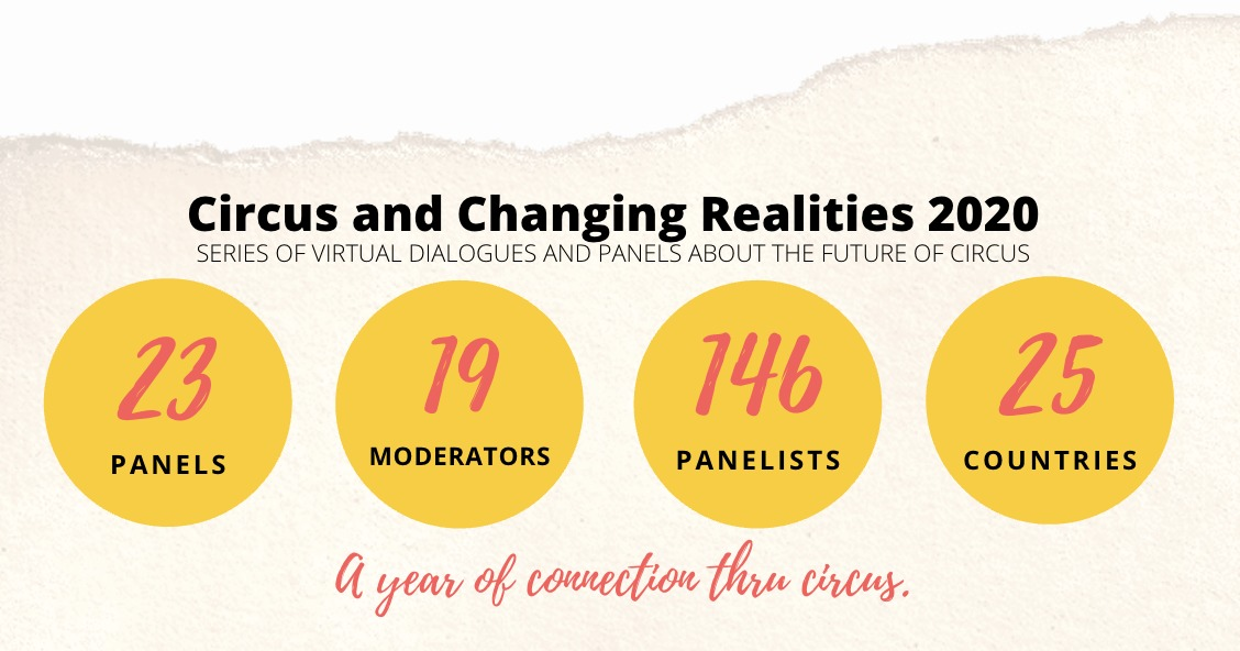An infographic of Circus & Changing Realities 2020 panel statistics; 23 panels, 19 monitors, 146 panelists, 25 countries